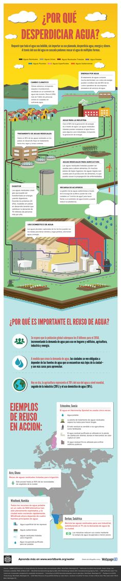 Why Waste Water - infographic world water day Spanish Teaching Resources, Spanish Activities, School Science Experiments, California Drought, Ap Spanish, World Water Day, Water Management, Water Resources, Sustainable Energy