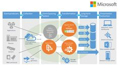 How Microsoft's fast track Azure will help businesses conquer IoT | Simpler pricing for all Microsoft's IoT services in one bundle should make it easier for businesses to build the analytics they need. Buying advice from the leading technology site