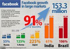 Prognose Facebook Wachstum in 2013 (Quelle: dreamgrowth.com)