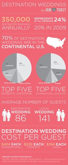 Destination wedding cost to guests
