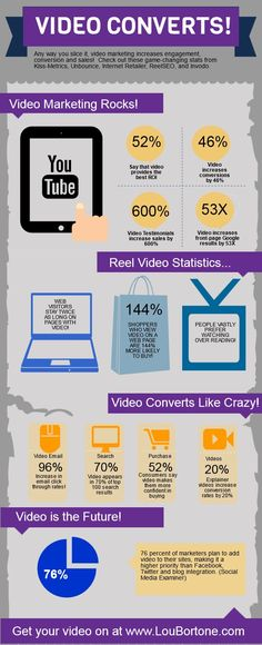 One of the best infographics on video marketing. Check out the amazing facts shared about video marketing in this infography, also learn about the various benefits of video marketing Inbound Marketing, Marketing Digital, Marketing Software, Marketing Plan, Business Marketing, Content Marketing, Online Marketing, Social Media Marketing, Marketing Tools