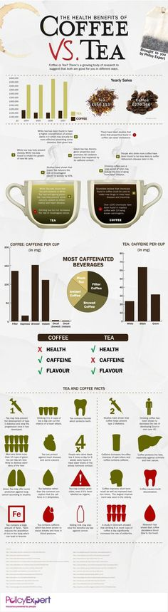 Tea and coffee are both healthy beverages, in moderation. Here's how the two stack up in terms of health benefits.