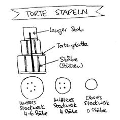 Mehrstöckige Torte stapeln