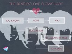 The Beatles flow chart for love - it's all you need.