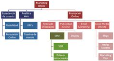 Organigrama del marketing por internet