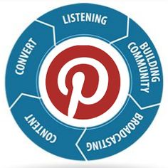 Pinterest and Instagram are niche social media darlings, making massive gains in global market share over the last year