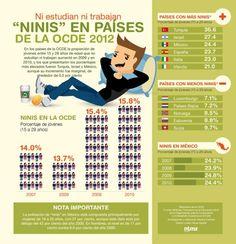 "Los ""Ninis"" (Ni estudian ni trabajan)..."
