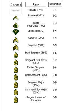 Basic Army Ranks In Order 1000+ images about arm...