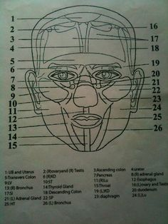 Master Tung's Facial Map