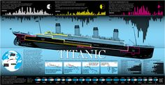 Class stratification and the Titanic.