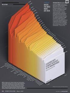 Data visualization infographic & Chart Minimum wages by location (data visualization):. Infographic Description Minimum wages by location (data Design Visual, Graphisches Design, Chart Design, Design Trends, Design Studio, 3d Data Visualization, Information Visualization, Infographic Design Inspiration, Image Tatoo