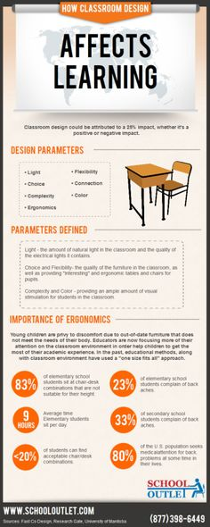 How classroom design affects learning #infografia #infographic #education