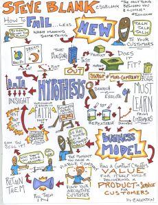 Customer Development in a Diagram