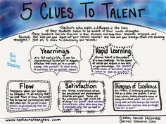 5 Clues to Find Your Talent www.rockyourstrengths.com Strengths coaching for parents, educators, teams and churches.