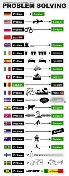International problem/solution chart