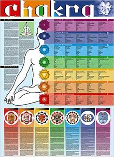 Chakra Chart Educational Poster. I am not familiar with chakra's, but I'm sure it could improve my yoga practice to focus on specific chakra's. Love, Sarah www.goachi.com