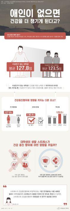 애인 없는 대학생, 커플보다 건강 더 잘 챙겨 [인포그래픽] #Health / #Infographic ⓒ 비주얼다이브 무단 복사·전재·재배포 금지
