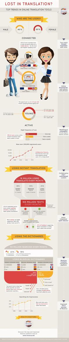 Educational infographic : Lost in Translation? Top Trends in Online Translation Tools