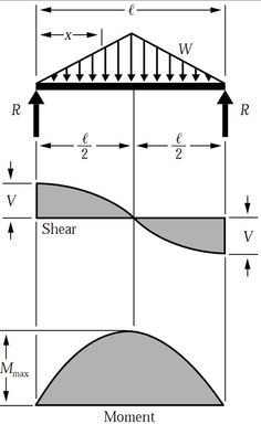 Shear Force & Bending Moment Diagram for Uniformly Distributed Load on Simply Supported Beam Civil Engineering Design, Engineering Science, Mechanical Engineering, Gcse Science, Mechanical Design, Ing Civil, Bending Moment, Shear Force, Physics Formulas