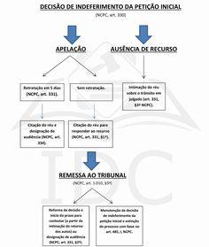 Novo Cpc, Bar Chart, Study, Education, Leis, Curiosity, Lawyer, Pasta, Law School