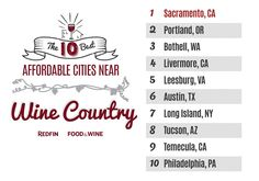 Redfin and Food & Wine joined forces to uncover 10 affordable cities that are in close proximity to wine country.