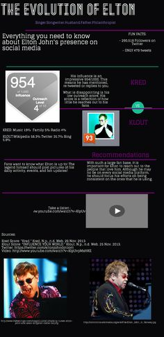"""Everything you need to know about Elton John's presence on social media. Check out his Klout and Kred score and see what I think he should do to improve it! 