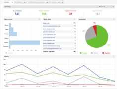Building the Perfect Beast: Social Media Monitoring with Brandwatch | Social Media Today