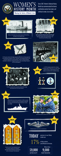 Womens History Month infographic