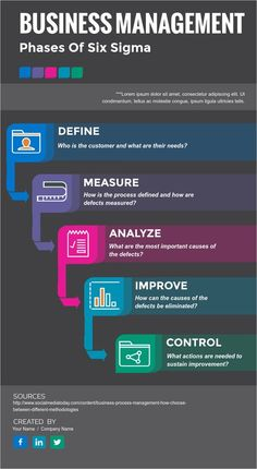 Infographic template for business you can use in Visme