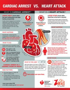 People often use these terms interchangeably, but they are not the same. Learn the important differences between cardiac arrest and a heart attack to save your life or the life of someone you love.