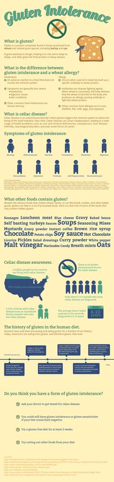 Gluten Intolerance Infographic - since so many people I know now have celiacs or gluten intolerance.