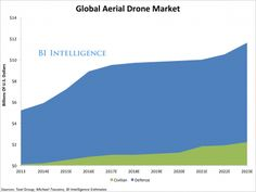 Business Insider estimates that 12% of an estimated $98 billion in cumulative global spending on aerial drones over the next decade will be for commercial purposes.