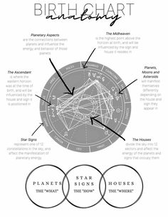Astrology Discover Birth Chart Cheat Sheet Natal Chart Printable Page Learn Astrology, Astrology And Horoscopes, Astrology Numerology, Astrology Chart, Astrology Zodiac, Zodiac Signs, Astrological Sign, New Astrology Signs, Astrology Houses