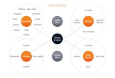 Brand Strategy  Branding Strategies And Infographic