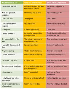 What British People Say vs. What They Actually Mean #infographic #chart