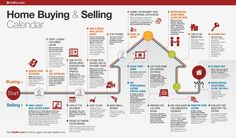 If you're planning to buy or sell a house and you like to-do lists, you'll dig this step-by-step infographic.