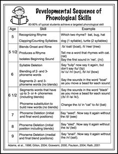 Free handout- developmental sequence of phonological awareness skills.