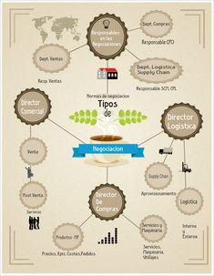 Hola: Una infografía sobre Tipos de negociación. Vía Un saludo