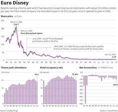 EuroDisney Disney: perdidas https://permafrostblog.wordpress.com/2015/05/16/bienvenidos-a-wall-streetland/  http://www.businessinsider.com.au/r-special-report-for-french-investors-a-euro-disney-nightmare-2015-2