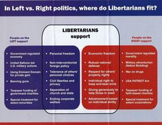 """As someone leaning 98% Libertarian, I enjoyed this chart. This part is the best of both sides. """"Can't we all just get along"""" : #libertarian #in_a_nutshell #info_graphic #pie_chart (Old article but gives a great visual perspective showing that libertarians believe in the best of both sides)"""