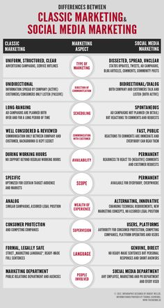 Diferences between Classic Marketing & Social Media Marketing #infographic