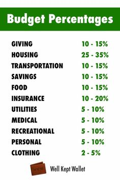Recommended Budget Percentages and Guidelines by Category