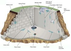 If you think your basement is perfectly waterproofed forever, then think again. Take a look at the illustration below. to see where the source of your leaking basement is coming from Basement Flooring Options, Best Flooring, Basement Walls, Basement Ideas, Garage Flooring, Basement Apartment, Apartment Kitchen, Parquet Flooring, Flooring Ideas