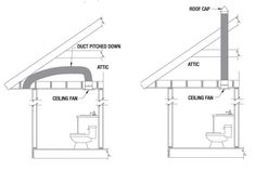Plan a mechanical exhaust system, vented to the outside, for each enclosed area.  The Heating Ventilation Institute (HVI) provides recommendations for venting bathrooms.