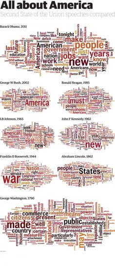 The State of the Union speech — in word clouds Word Map, Public Profile, Job Work, State Of The Union, Data Visualization, Barack Obama, Meant To Be, Word Clouds, Politics
