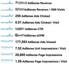 Boost your Google Adsense Revenue