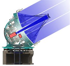 Giant Magellan Telescope diagram