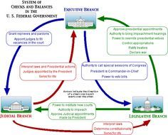 Checks and balances The delegates distrusted the powerful central government controlled by one person or a group. So they established 3 separated branches to keep each other in check. The 3 branches were called Legislative, Executive, and Judicial.