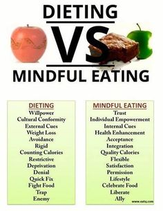 Dieting vs. mindful eating