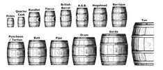 Quick reference to common cask sizes (Note: not to scale, authors own illustration)